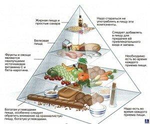 Рацион питания для похудения 2