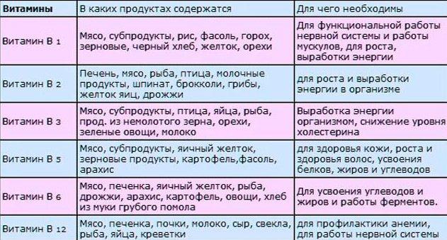 Таблица продуктов содержащих витамин В